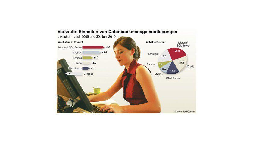 Datenbankmanagement: Bei der Anzahl der verkauften Einheiten liegt Microsofts SQL Server vorne. (Quelle: techconsult)