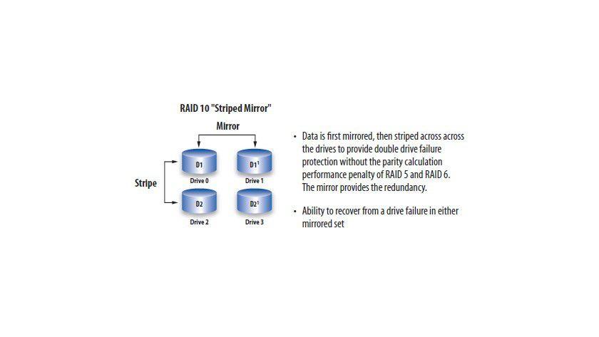 RAID 10 ist eine Kombination aus RAID 1 und 0. Dabei werden wie bei RAID 1 die Festplatten gespiegelt, diese Daten jedoch anschließend bei bei RAID 0 mittels Striping über die Festplatten verteilt. Die Performance ist insgesamt gesteigert obwohl die Daten gesichert sind wie bei RAID 1. (Quelle www.3ware.com)