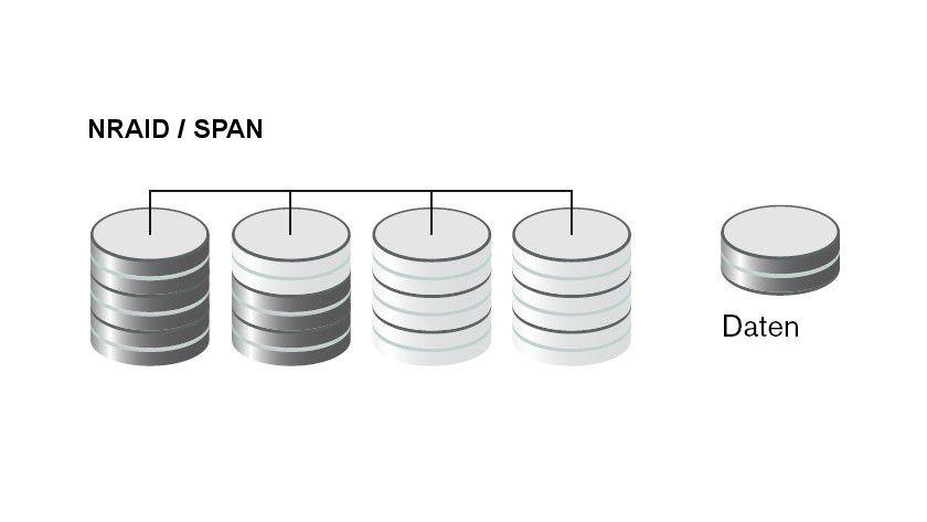 Flexibler Datenspeicher: Das logische NRAID-Laufwerk wächst mit der Anzahl der angeschlossenen Festplatten ohne Datensicherheit. (Quelle: Western Digital)