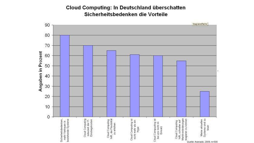 Viele der befragten IT-Manager sind von Cloud Computing überzeugt, doch bremsen Sicherheitsbedenken deren Euphorie.