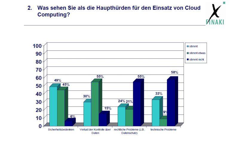 Was die Verbreitung von Cloud Computing hemmt (Umfrage: Finaki)