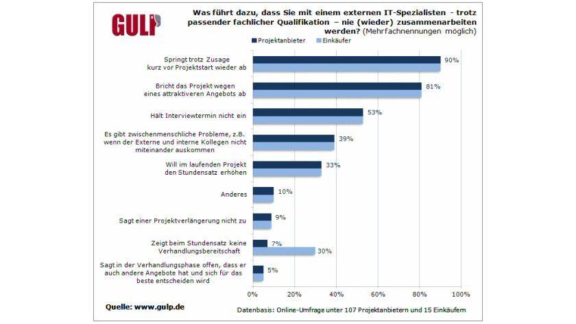 Ursachenforschung: Wie freie IT-Fachleute laut Gulp ihre Kunden vergraulen.