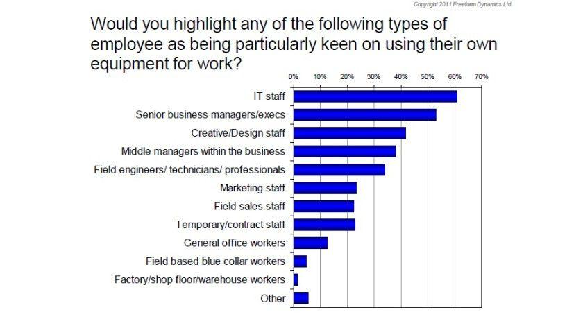 Selbst schuld: Es sind vor allem IT-Mitarbeiter, die mit privaten Endgeräten arbeiten wollen. Dahinter folgt die Chefetage.