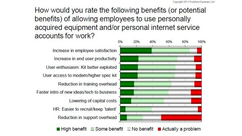 Umstritten ist der Business-Nutzen der Konsumerisierung: Dunkelgrün gefärbt sind erwartete starke Vorteile, rot die möglichen Nachteile.