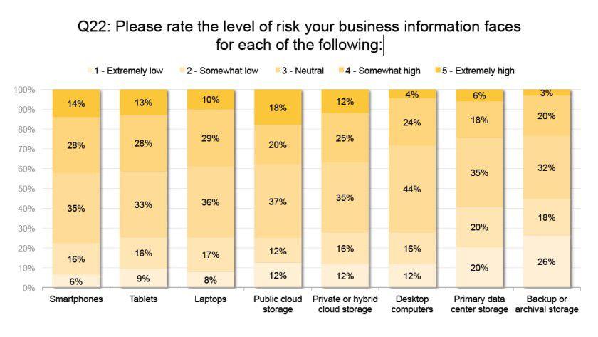 Risiko: Mobile Geräte gelten als weniger riskant als Public Clouds.