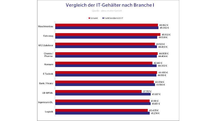 Fachbereiche: Top Ten der Branchen und was sie IT-Einsteigern zahlen laut Alma Mater