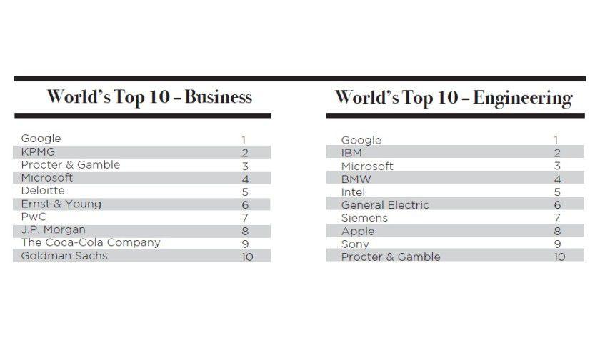 Folgeerscheinung: Zum vierten Mal in Folge erklärte die schwedische Unternehmensberatung Universum Google zum beliebtesten Arbeitgeber.