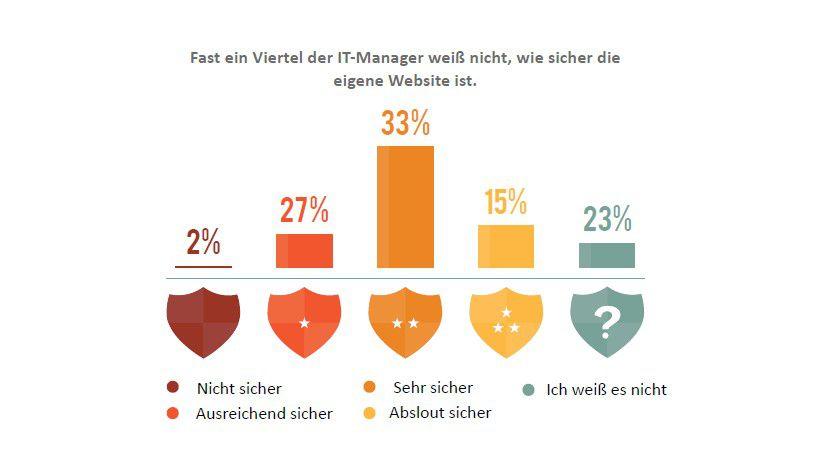 Achtung Gefahr: Ein Viertel der Befragten wusste nicht, wie sicher ihre Website ist.