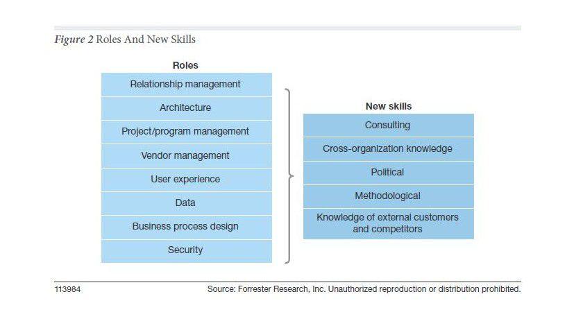 Forresters Systematik der IT-Rollen im Zeitalter des Kunden.