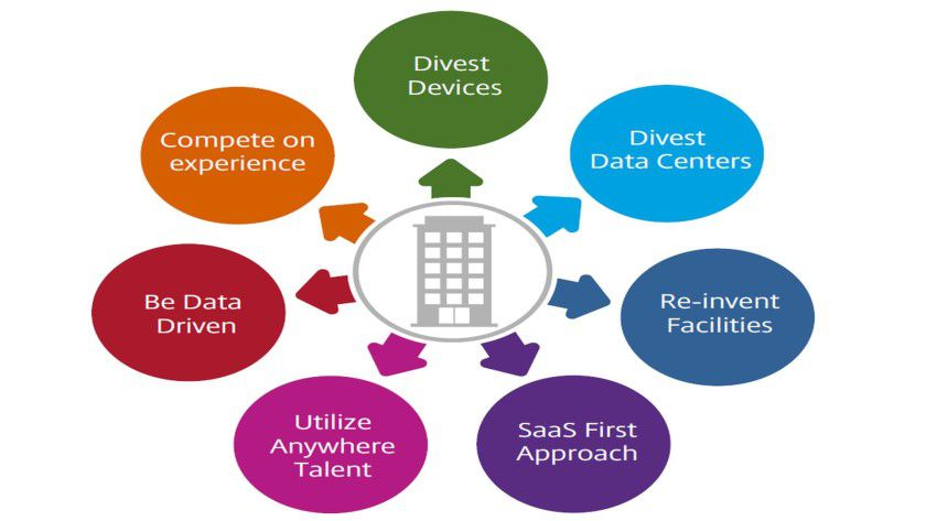 """""""Divest Devices"""" und """"Be Data Driven"""" lauten zwei von sieben Empfehlungen, die die Citrix-Zukunftsforscher für Unternehmen parat haben."""