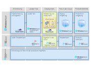 Übersicht: die Schritte zur Entwicklung einer Azure-basierten Cloud-Anwendung im Überblick.