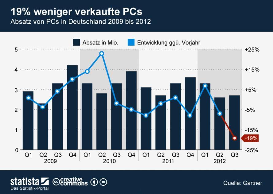 Absatz von PCs in Deutschland von 2009 bis 2012