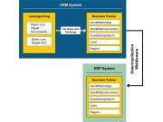 Einfache Datenhaltung: Die Koppelung von CRM und ERP hilft, doppelte Datenpflege und damit Inkonsistenzen zu vermeiden.